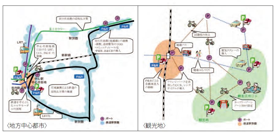 コンパクトシティの実現に資する地域モビリティの展開イメージ