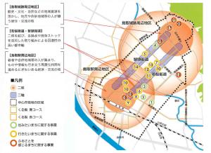 中心市街地活性化の基本的な考え方